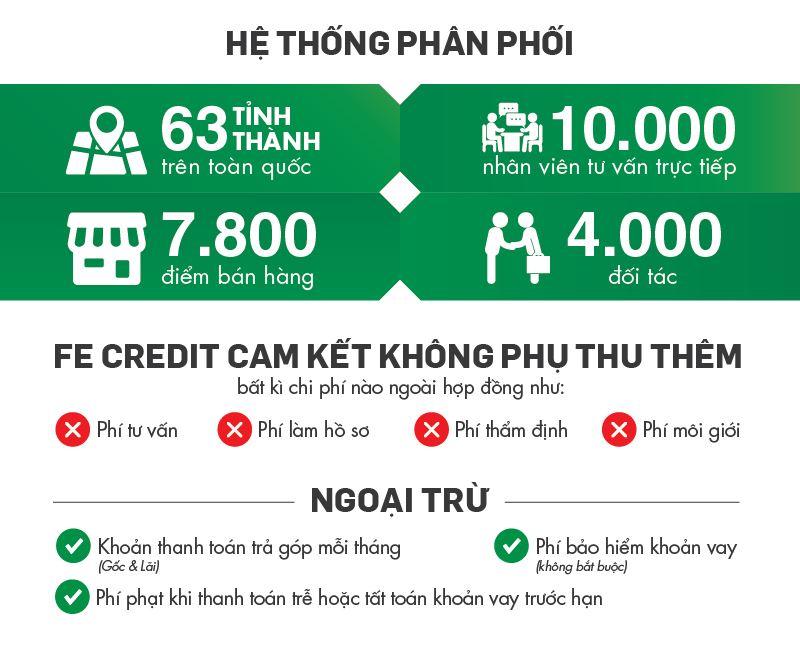 20170306 He Thong Phan Phoi